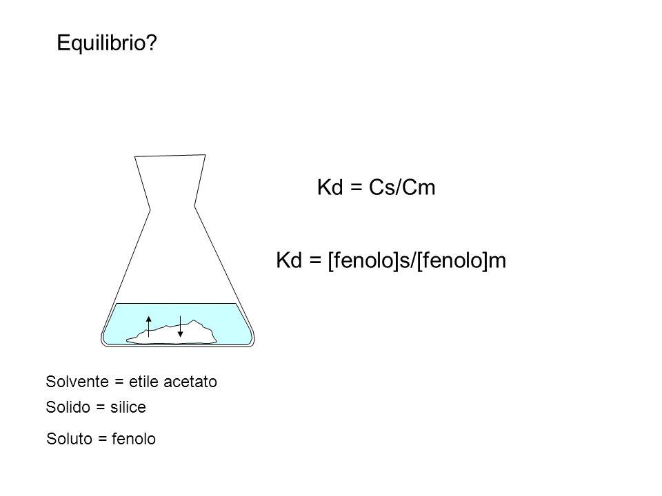 Kd = [fenolo]s/[fenolo]m